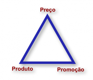 Triângulo do Sucesso da Venda Imobiliária